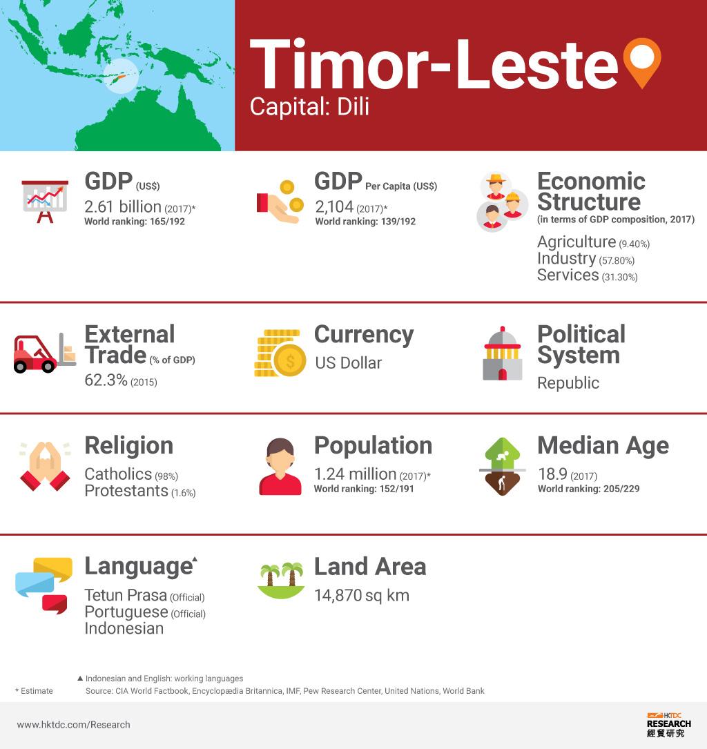 Picture: Timor-Leste factsheet