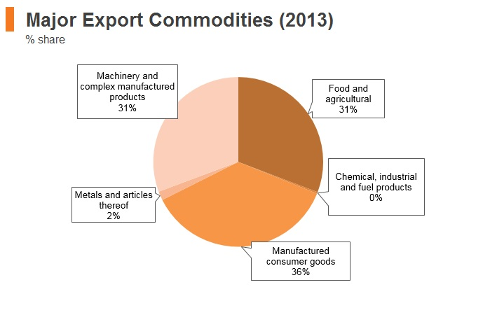 Graph: Timor-Leste major export commodities (2013)