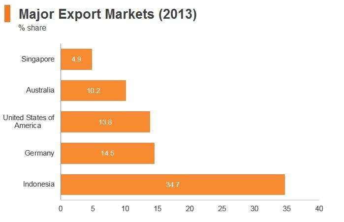 Graph: Timor-Leste major export markets (2013)