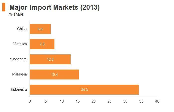 Graph: Timor-Leste major import markets (2013)