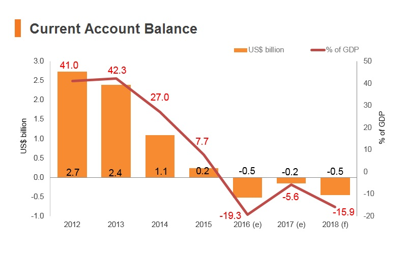 Graph: Timor-Leste current account balance