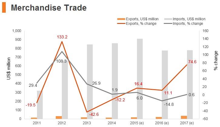 Graph: Timor-Leste merchandise trade
