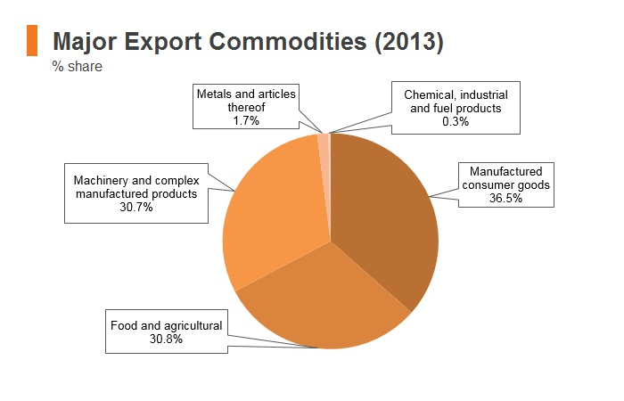 Graph: Timor-Leste major export commodities (2013)