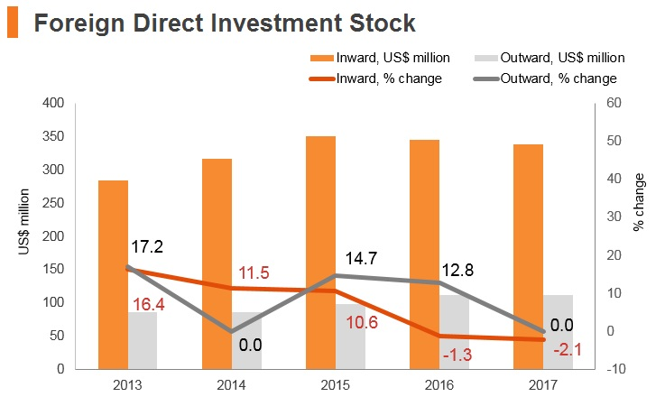 Graph: Timor-Leste FDI stock