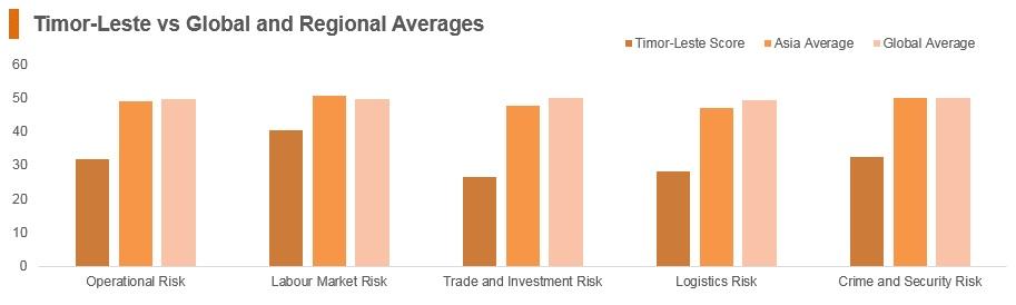 Graph: Timor-Leste vs global and regional averages