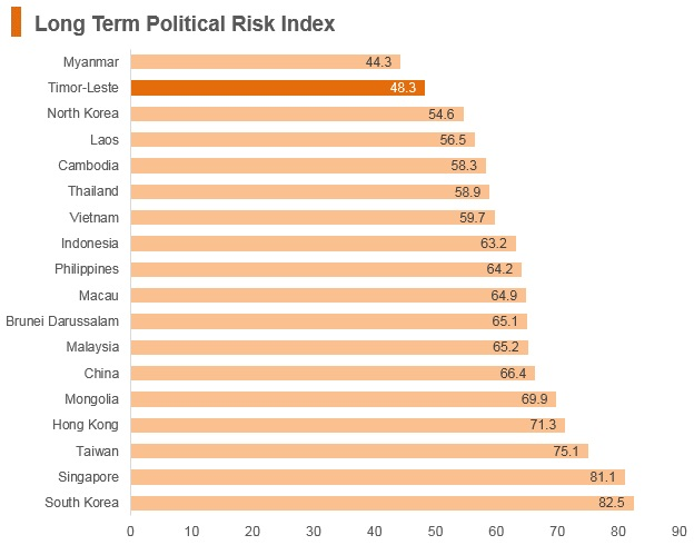 Graph: Timor-Leste long term political risk index