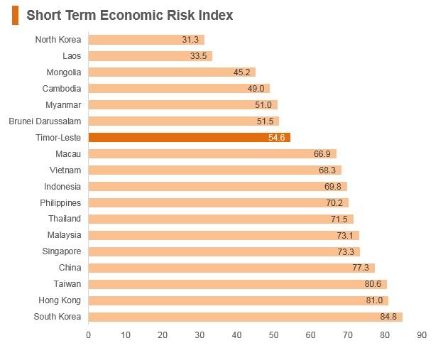 Graph: Timor-Leste short term economic risk index