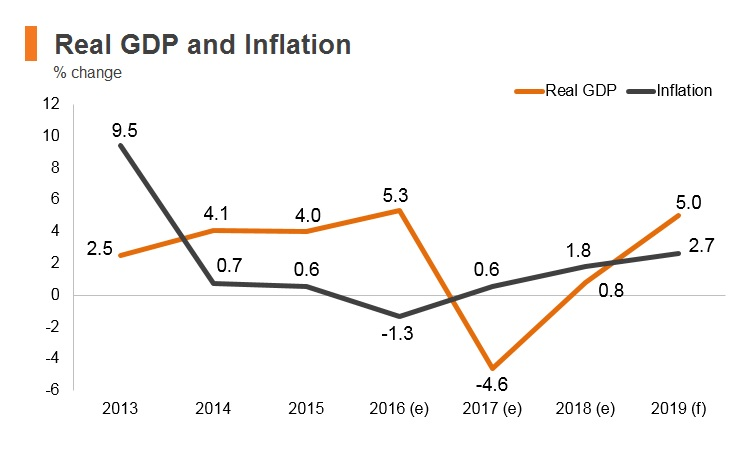 Graph: Timor-Leste real GDP and inflation