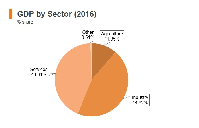 Graph: Timor-Leste GDP by sector (2016)