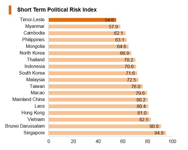 Graph: Timor-Leste short term political risk index