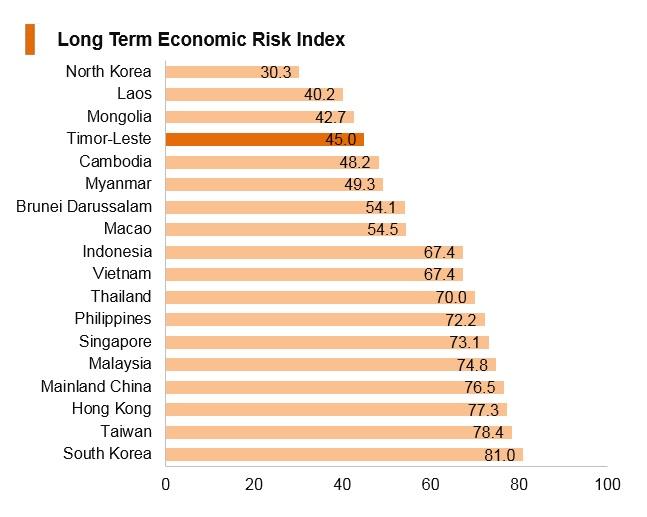 Graph: Timor-Leste long term economic risk index
