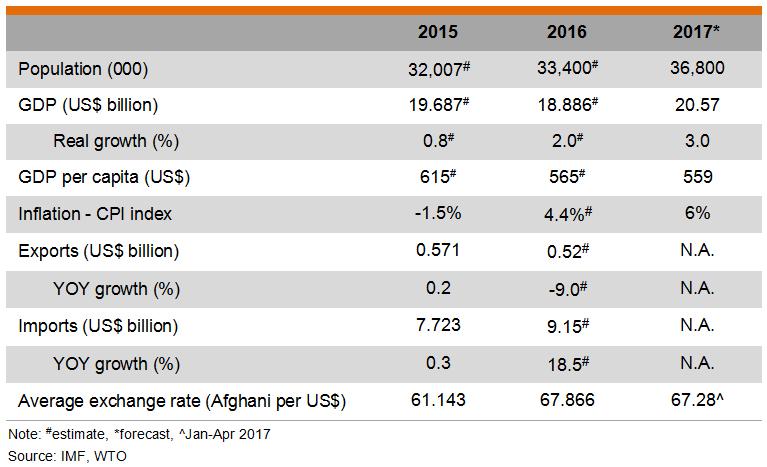 Table: Major Economic Indicators (Afghanistan)