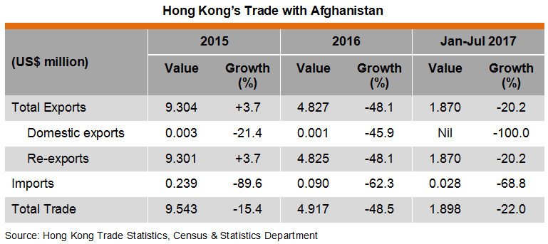 Table: Hong Kong Trade with Afghanistan
