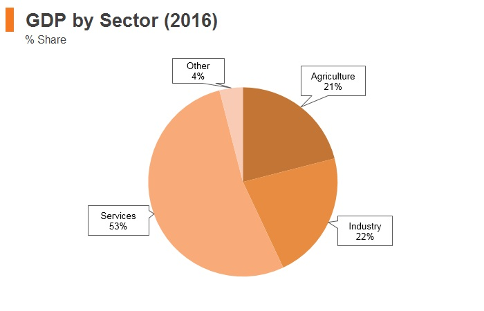 Graph: Afghanistan GDP by sector (2016)