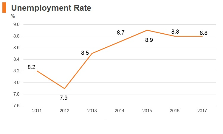 Graph: Afghanistan unemployment rate