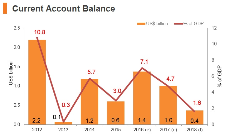 Graph: Afghanistan current account balance