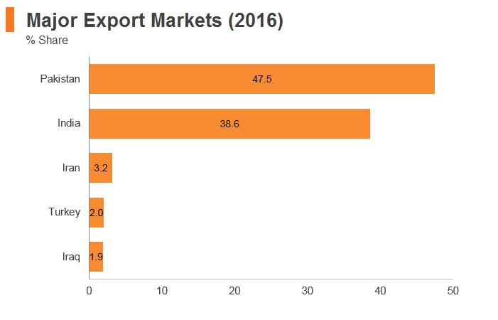 Graph: Afghanistan major export markets (2016)
