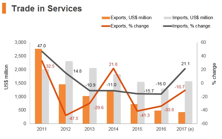 Graph: Afghanistan trade in services
