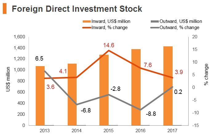 Graph: Afghanistan FDI stock