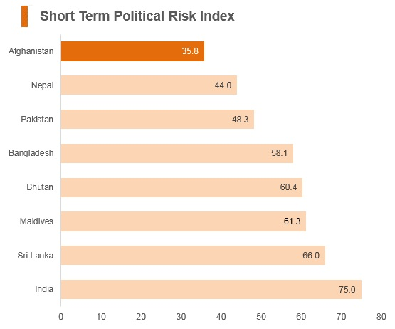 Graph: Afghanistan short term political risk index