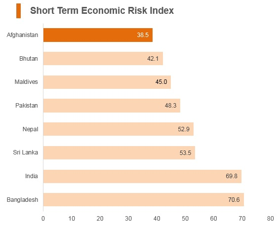 Graph: Afghanistan short term economic risk index