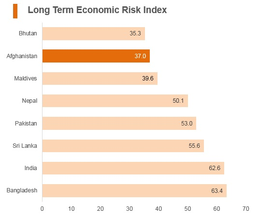 Graph: Afghanistan long term economic risk index
