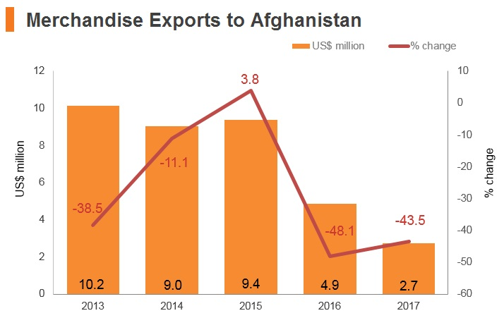 Graph: Merchandise exports to Afghanistan