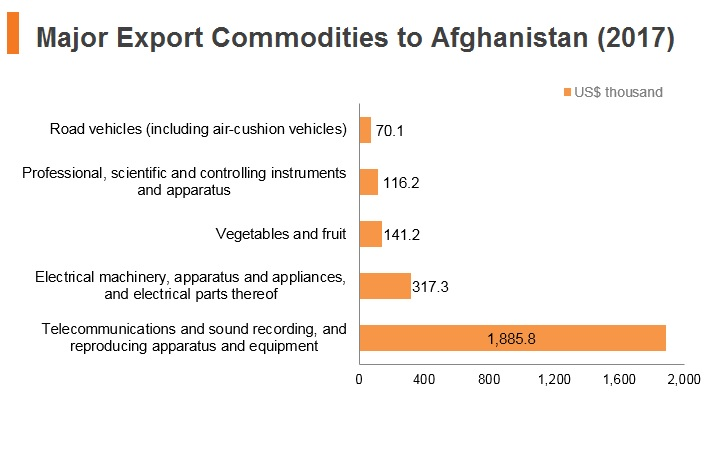 Graph: Major export commodities to Afghanistan (2017)