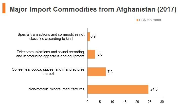 Graph: Major import commodities from Afghanistan (2017)