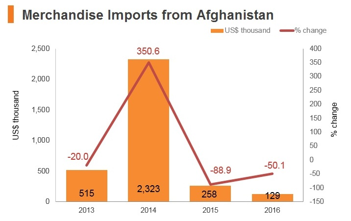 Graph: Merchandise imports from Afghanistan