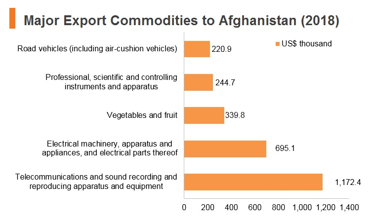 Graph: Major export commodities to Afghanistan (2018)