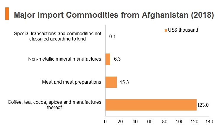 Graph: Major import commodities from Afghanistan (2018)