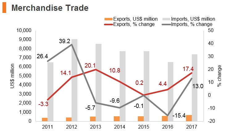 Graph: Afghanistan merchandise trade