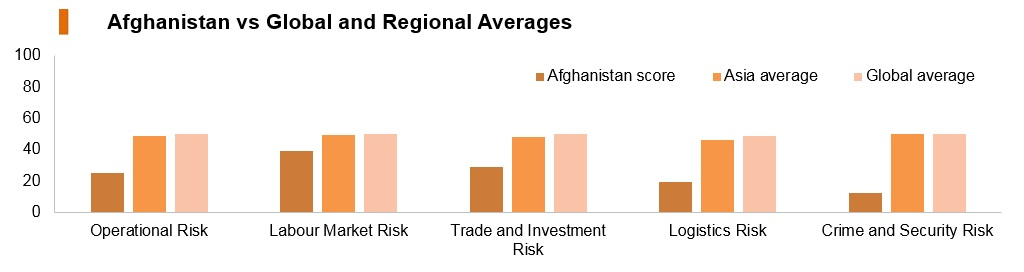 Graph: Afghanistan vs global and regional averages