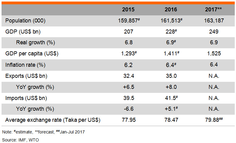 Table: Major Economic Indicators (Bangladesh)