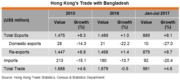 Table: Hong Kong's Trade with Bangladesh