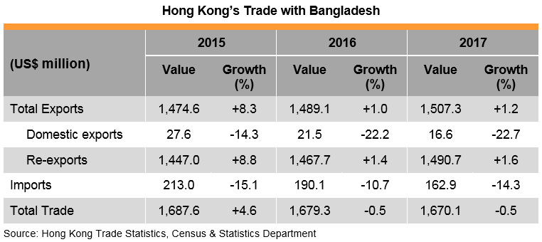 Table: Hong Kong Trade with Bangladesh