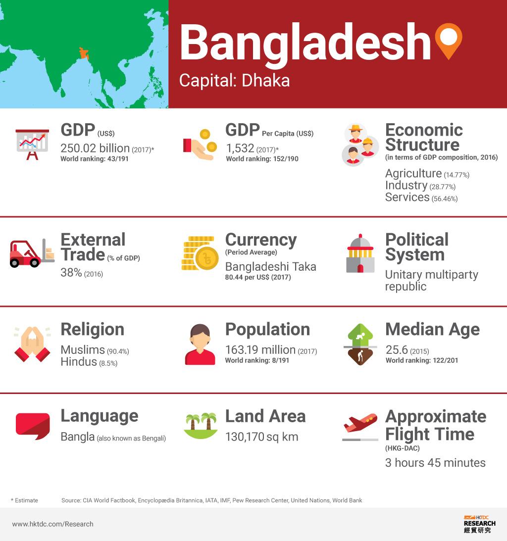 Picture: Bangladesh factsheet
