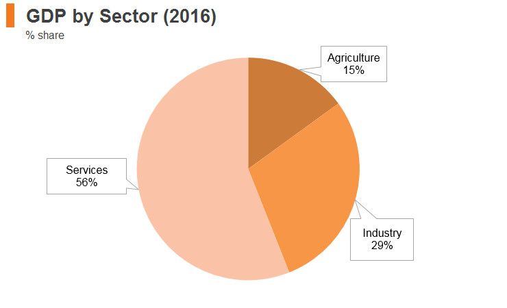 Graph: Bangladesh GDP by sector (2016)