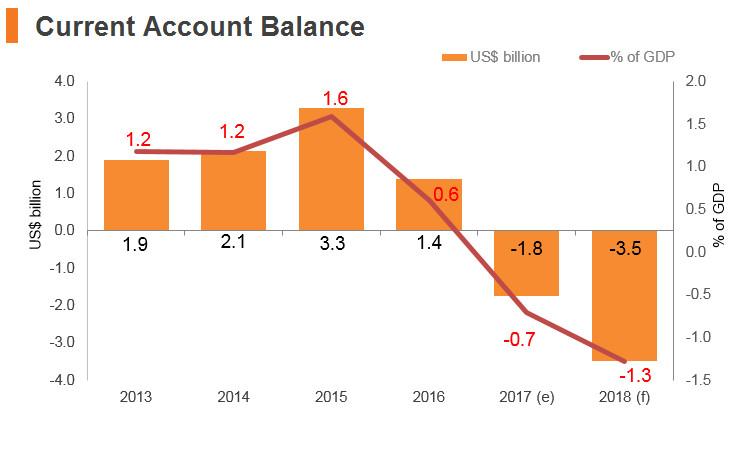 Graph: Bangladesh current account balance