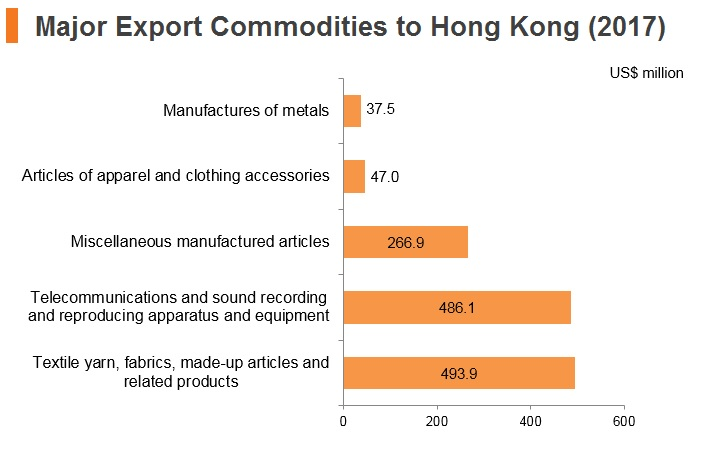 Graph: Bangladesh major export commodities to Hong Kong (2017)