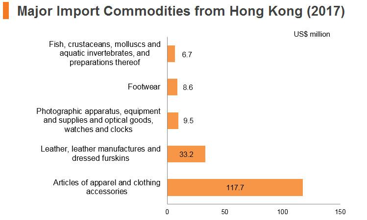 Graph: Bangladesh major import commodities from Hong Kong (2017)