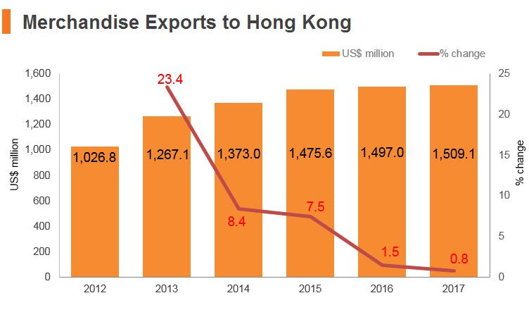 Graph: Bangladesh merchandise exports to Hong Kong