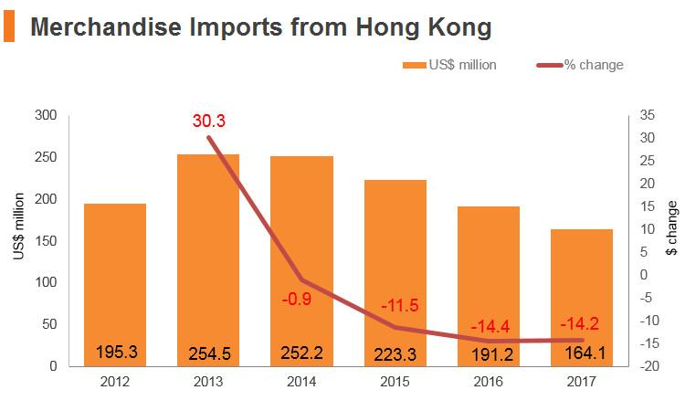 Graph: Bangladesh merchandise imports from Hong Kong