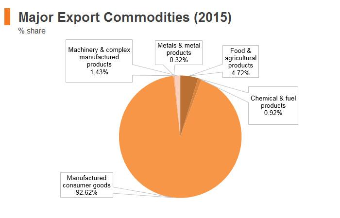 Graph: Bangladesh major export commodities (2015)