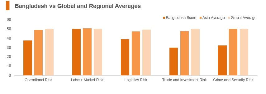 Graph: Bangladesh vs global and regional averages