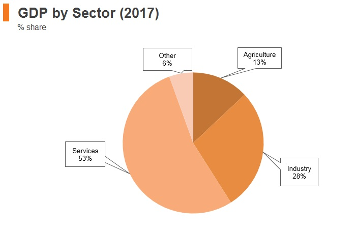 Graph: Bangladesh GDP by sector (2017)