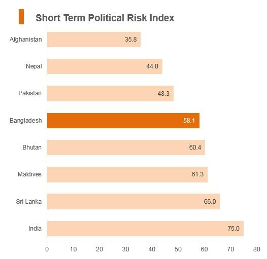 Graph: Bangladesh short term political risk index