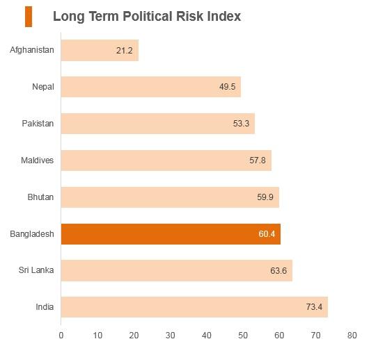 Graph: Bangladesh long term political risk index