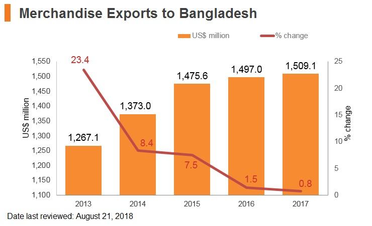 Graph: Merchandise exports to Bangladesh